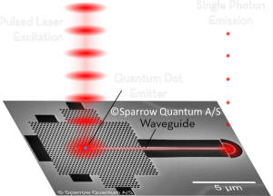 Sparrow Quantum chip, image illustrating how laser beam is converted to single photon array